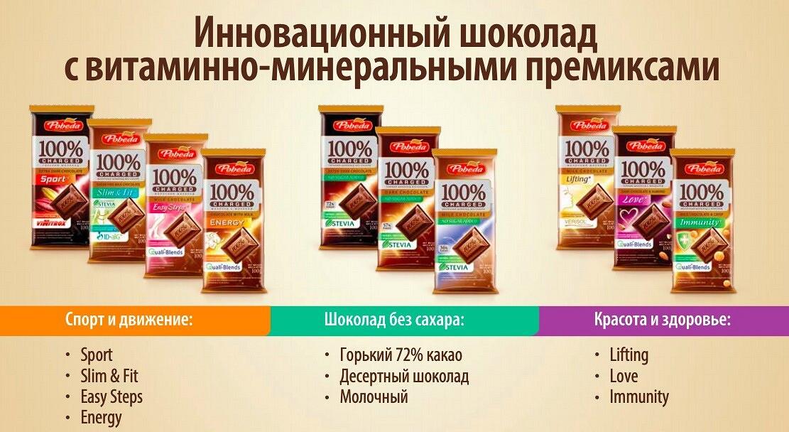 Все будет шоколадно!